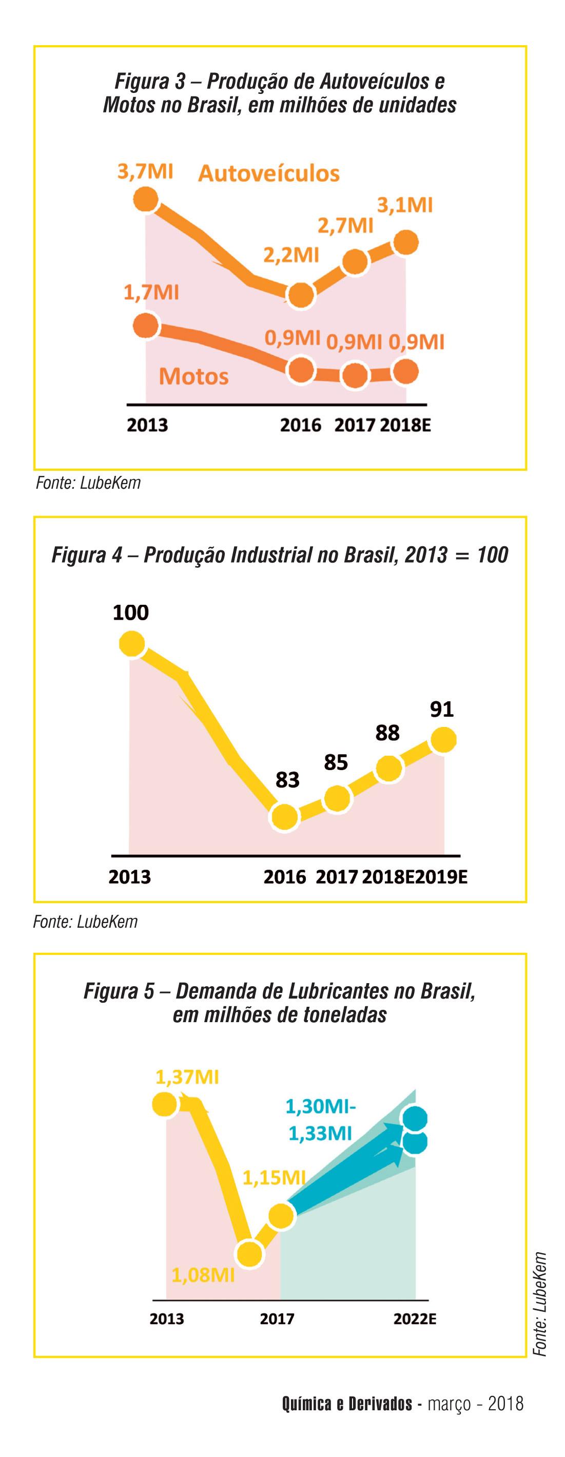 """Química e Derivados, O mercado brasileiro de lubrificantes cresceu em 2017, mas não podemos """"baixar a guarda""""..."""