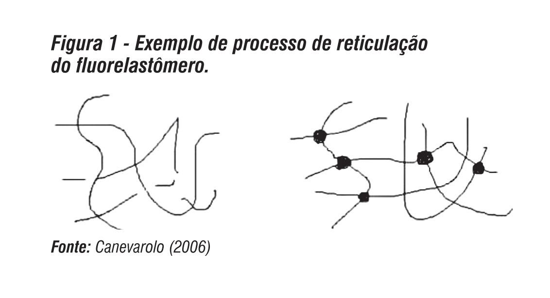 Química e Derivados - Artigo Técnico Óxido de magnésio com alta área superficial aplicado em compostos de fluorelastômeros
