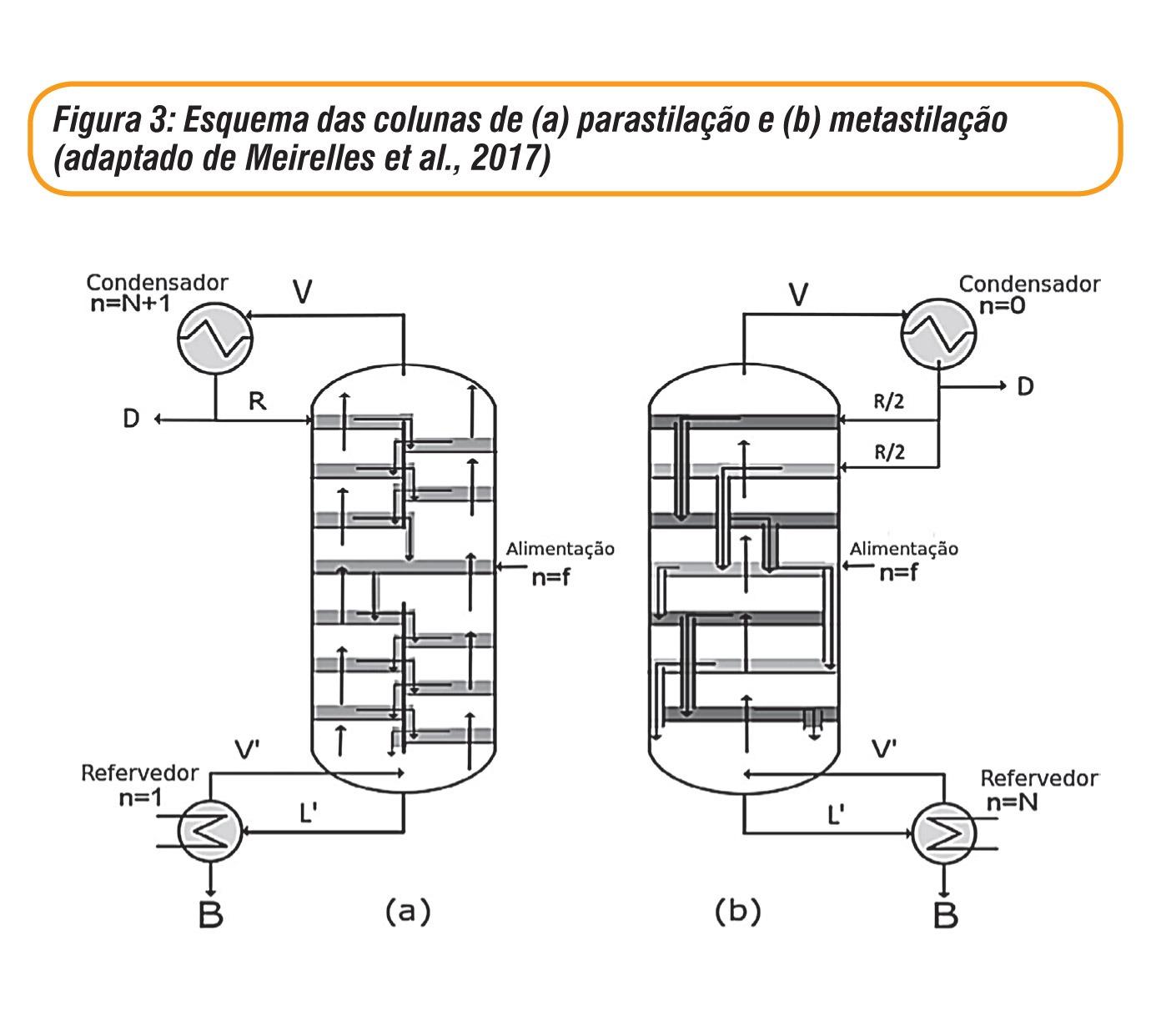 Química e Derivados - Figura 3: Esquema das colunas de (a) parastilação e (b) metastilação (adaptado de Meirelles et al., 2017)