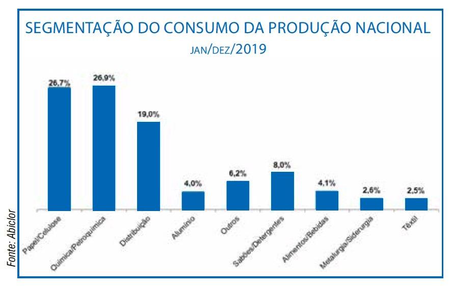 Química e Derivados - segmentação do consumo da produção nacional - jan/dez/2019